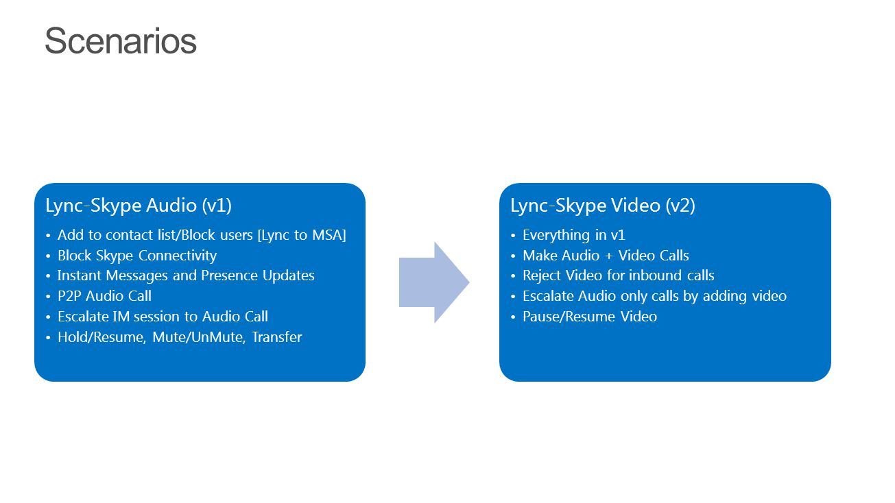 Lync 2014 4/11/2017. Scenarios. Lync-Skype Audio (v1) Add to contact list/Block users [Lync to MSA]
